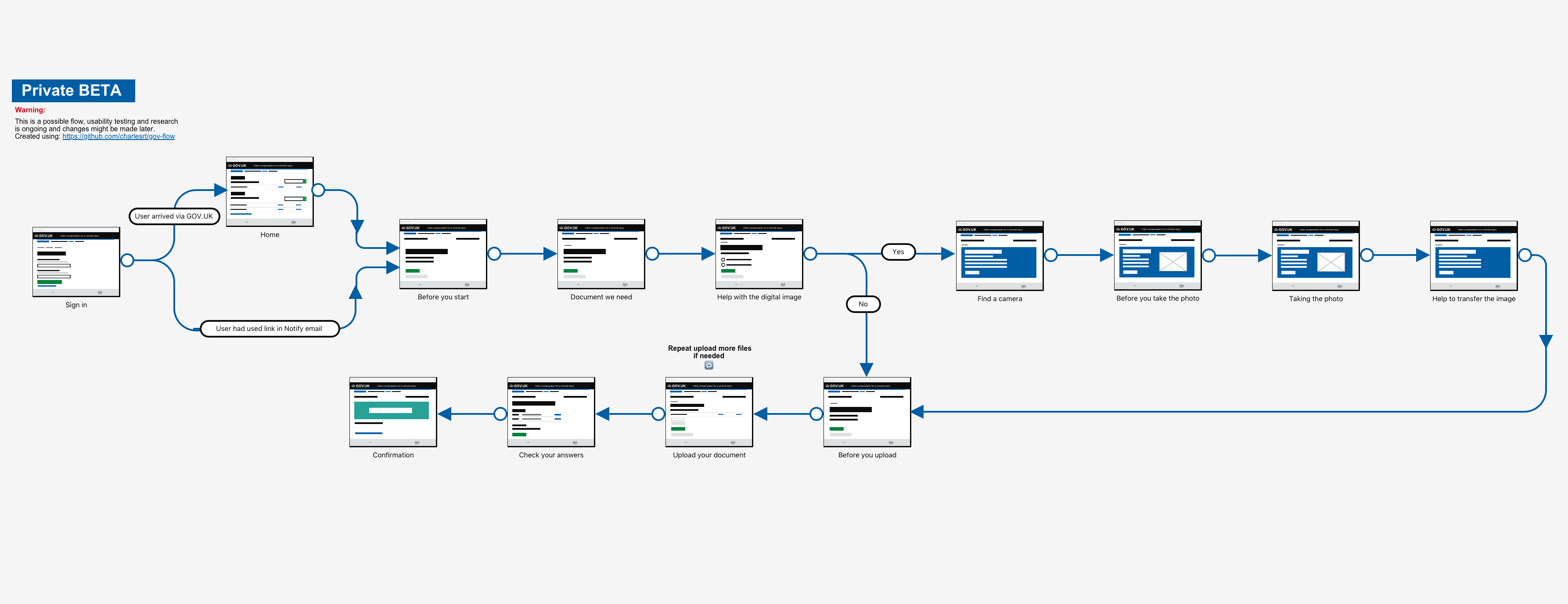 Flow diagram for uploading a document.